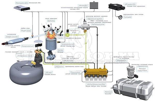 ГБО 6 поколения: устройство, принцип работы, установка на авто