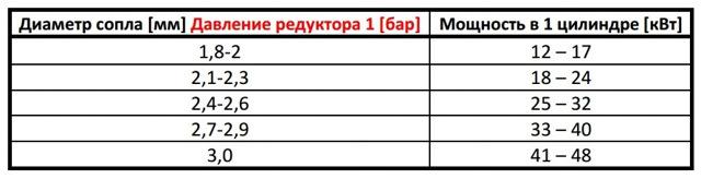 Чистка и регулировка газовых форсунок ГБО 4 поколения valtek (Вальтек) своими руками