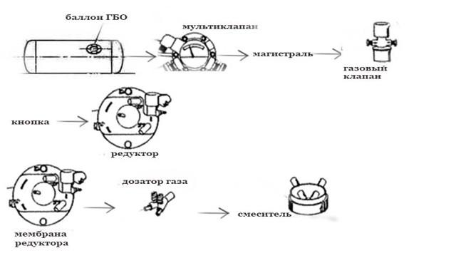 ГБО 1 поколения на карбюраторе: схема газового оборудования, устройство, принцип установки и регулировки
